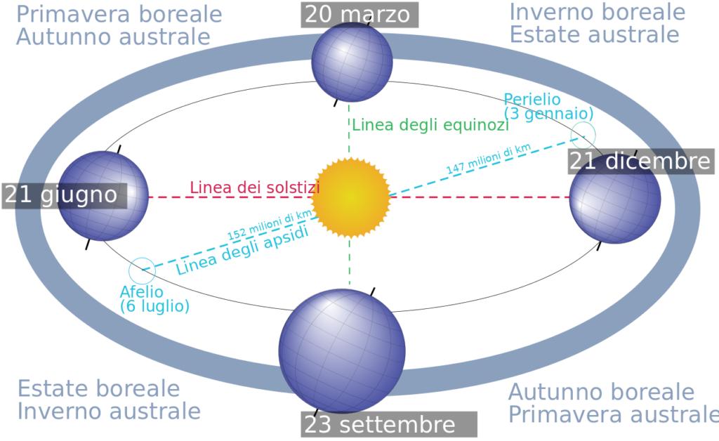 Four_season_italian_infotext